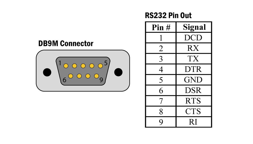 A Quick Overview of the Eltima Virtual Serial Port Driver