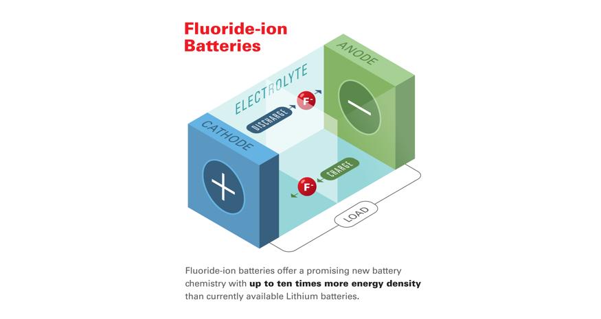 Fluoride-ion Batteries