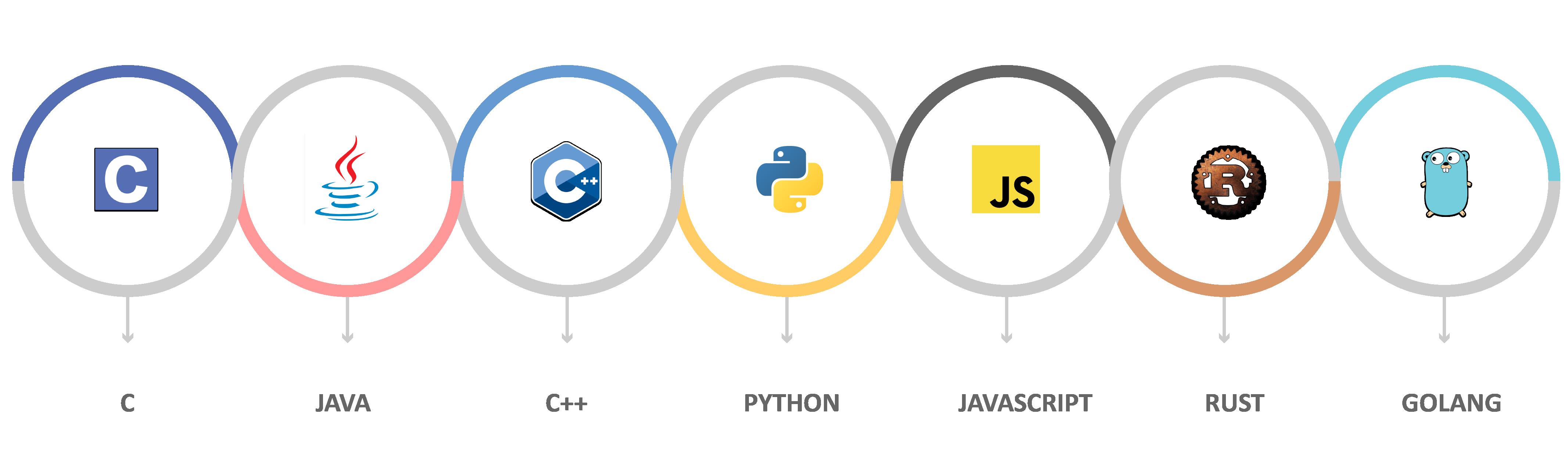 IoT Programming Languages