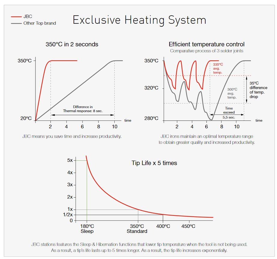 JBC Heating System