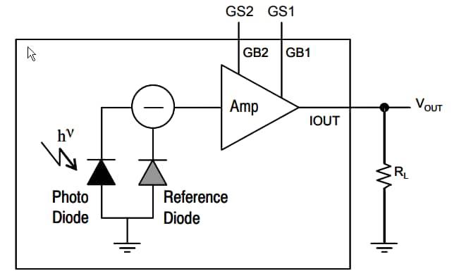 on semiconductor noa1213 ambient light sensor