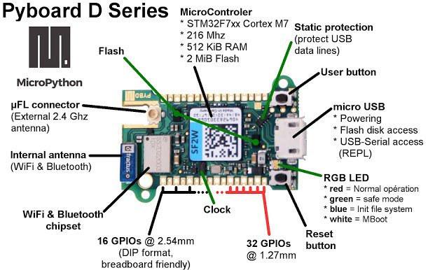 Pyboard-D-Series