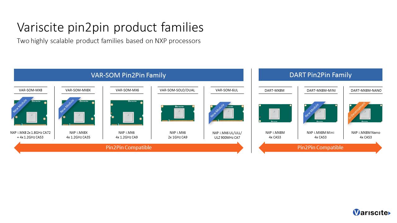Varisite-Pin2Pin-Product-Families