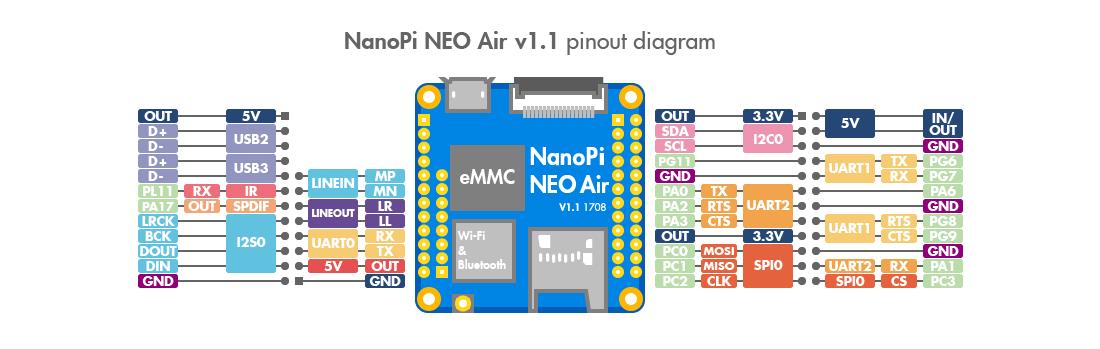 TinyWifi 5G NanoPi