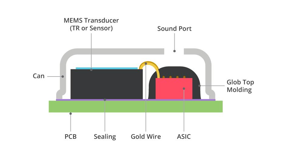 CUI's MEMS Microphones deliver enhanced audio quality