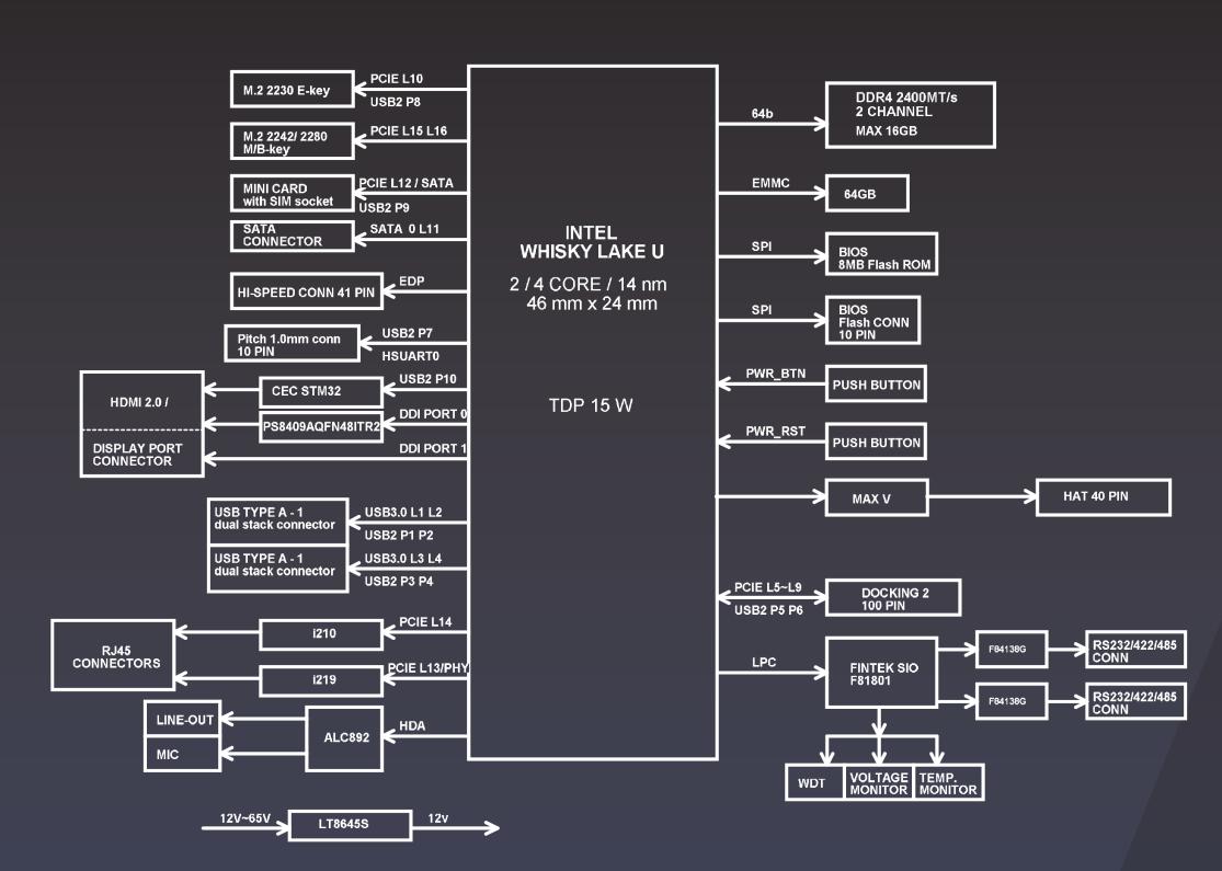 Whiskey-Lake-SBC-Block-Diagram