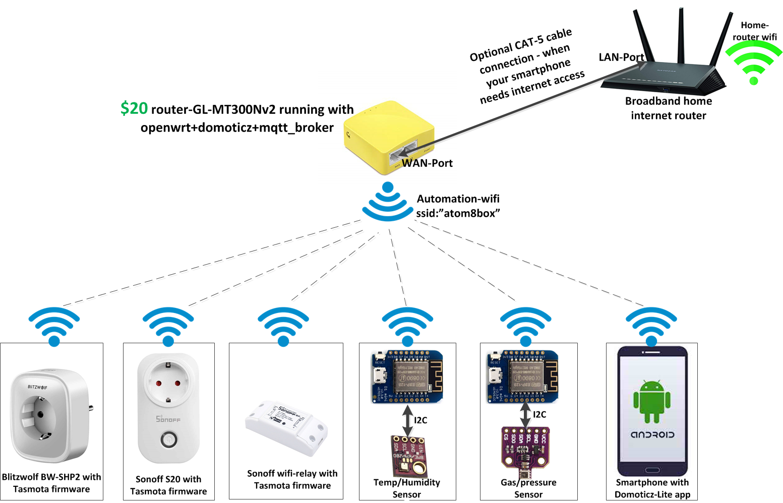 Convert a $20 Router To Home Automation Gateway For IoT Devices