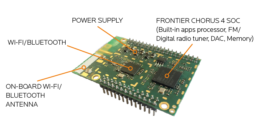 World's first single chip for Smart Radio