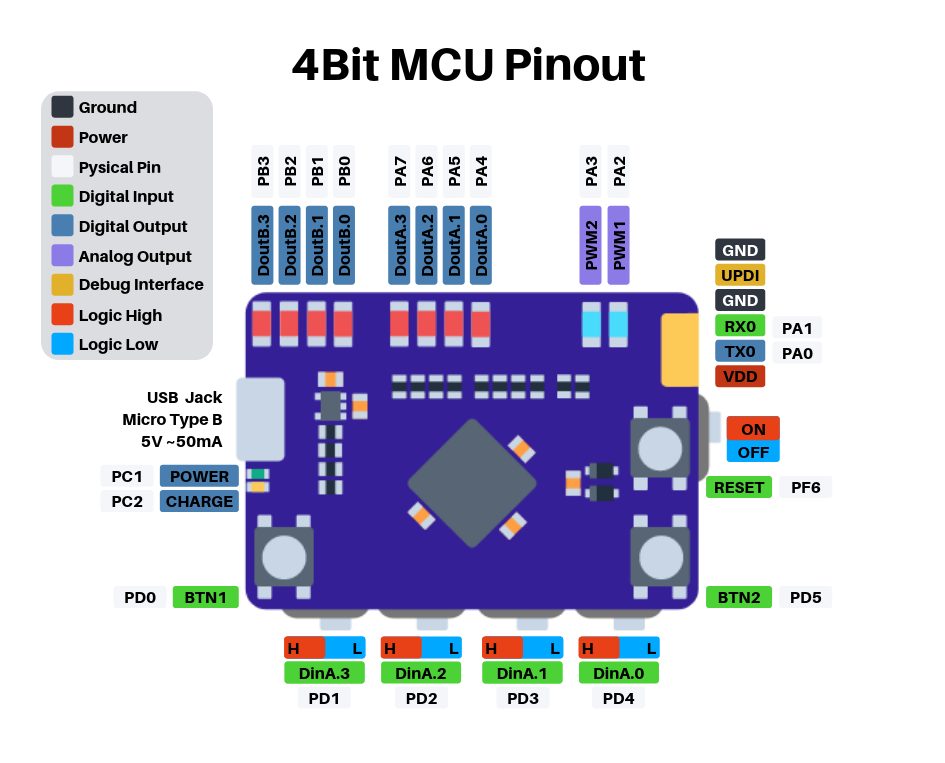 BIT4 is a 4Bit microcontroller – fully programmable with only three buttons.