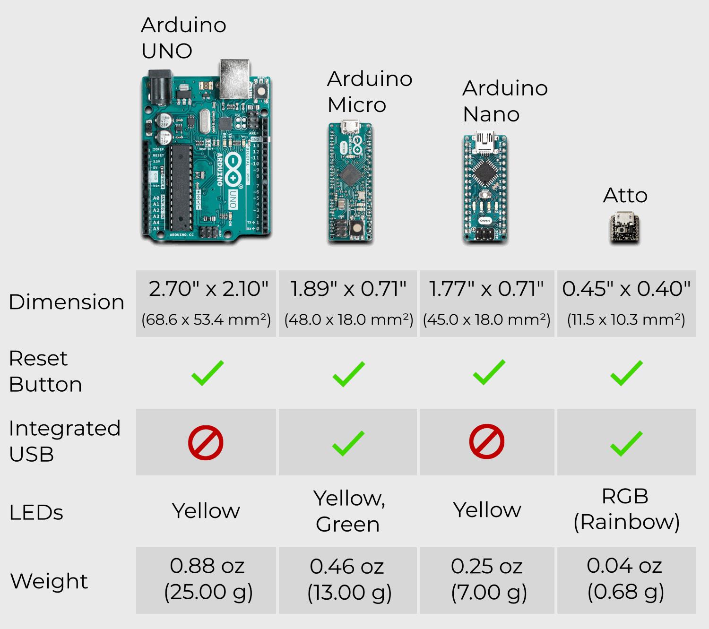 ATTO - The World's Smallest Arduino Compatible Board