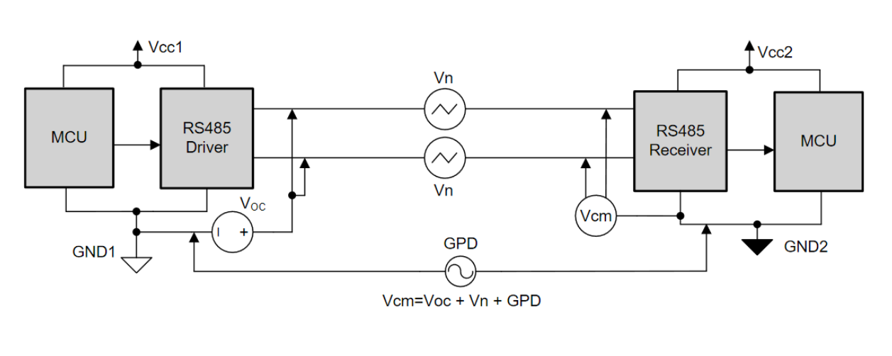 How to isolate RS485 – smaller size and high reliability