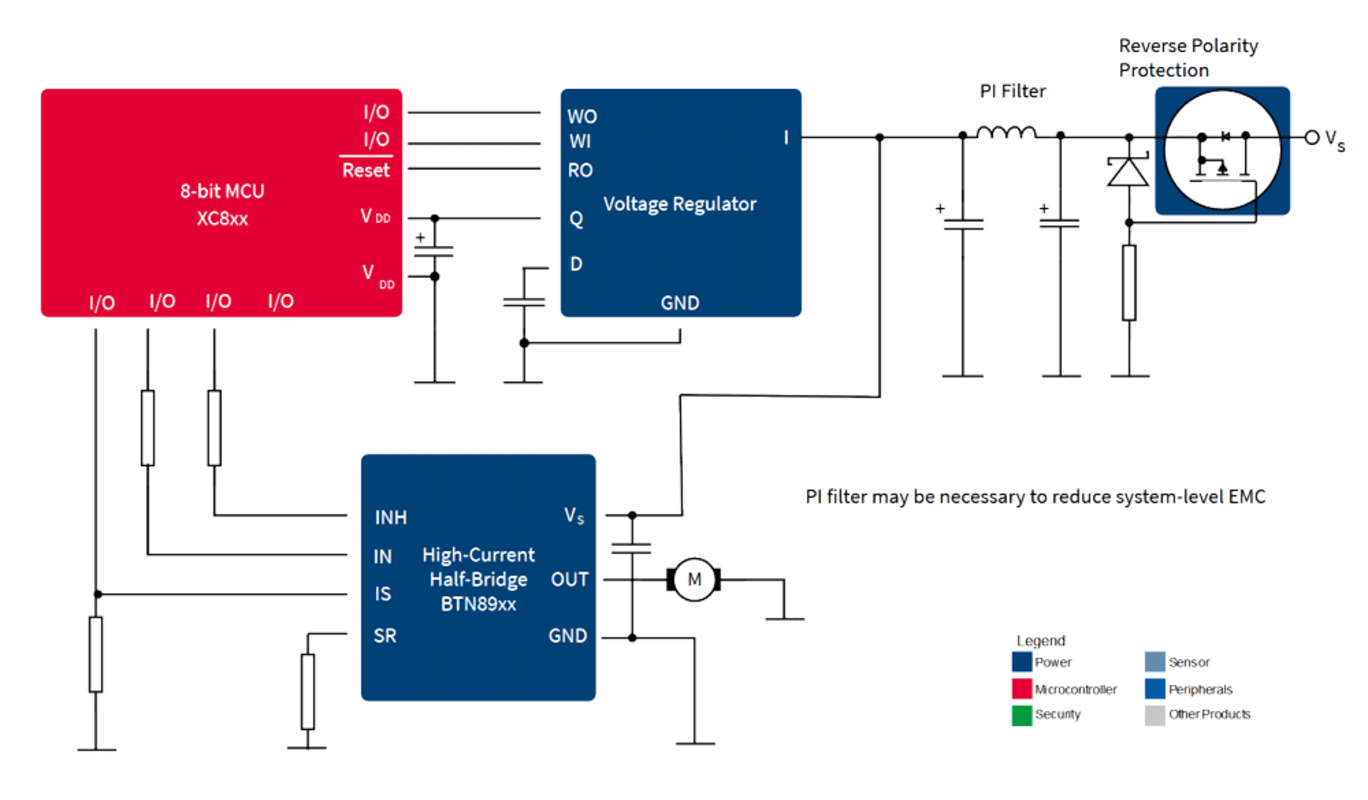 Infineon's Solutions for Pumps and Fans