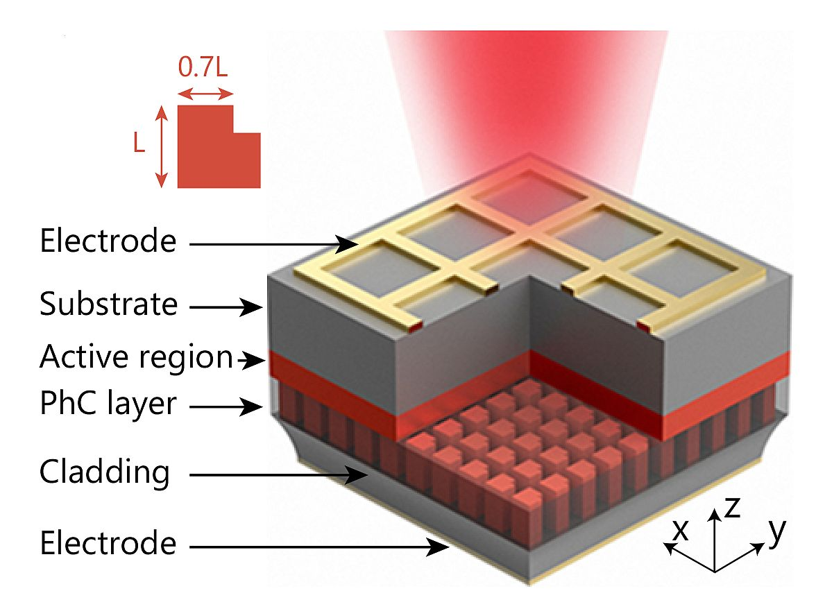 1.5×1.5mm quantum cascade laser has a surface emission of 5W