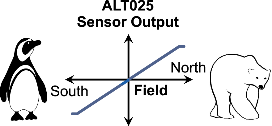 NVE ALT025 TMR Bipolar Bridge Sensor recognizes positive and negative field
