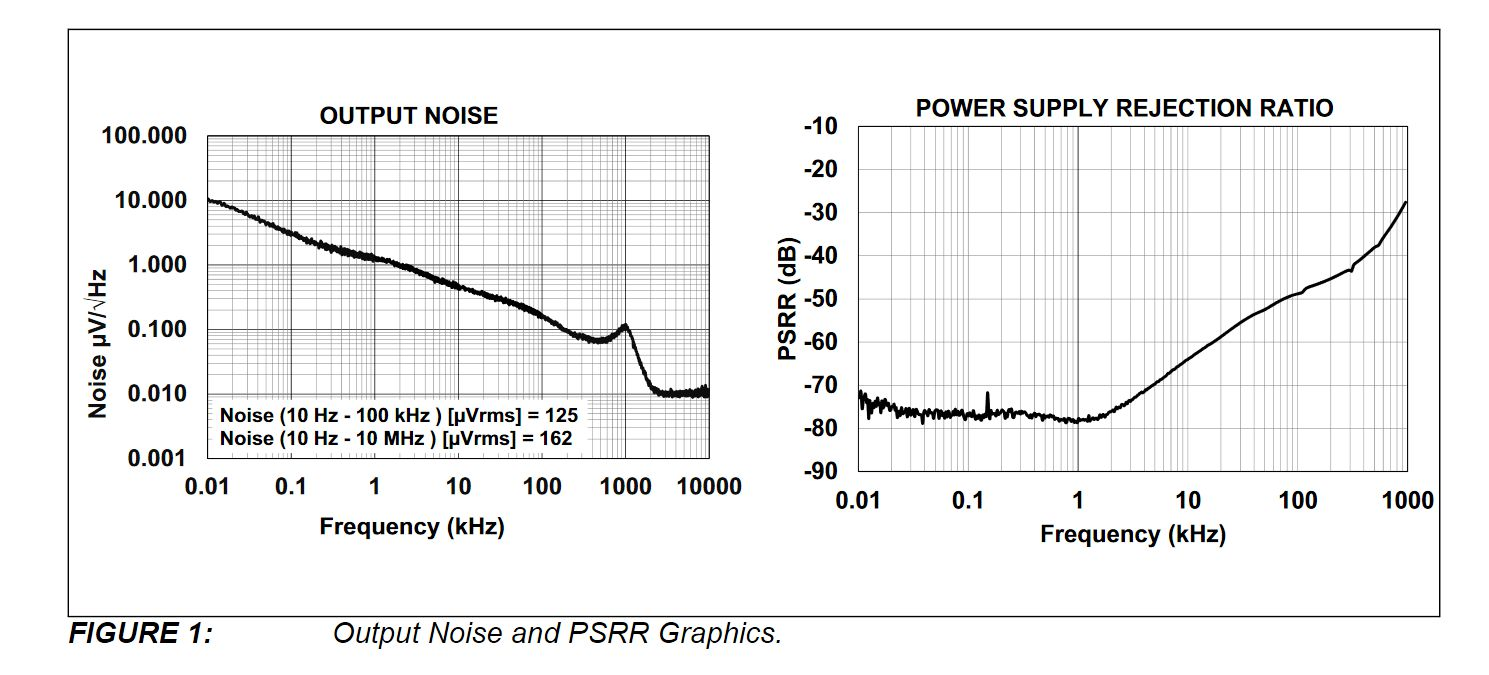 PSRR of low dropout voltage regulators