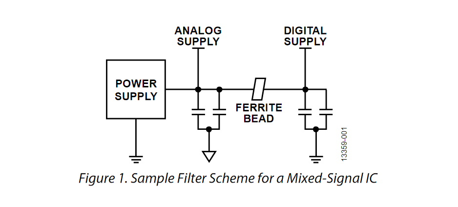 Ferrite bead demystified from Analog Devices
