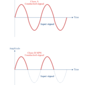 Class B Amplifiers