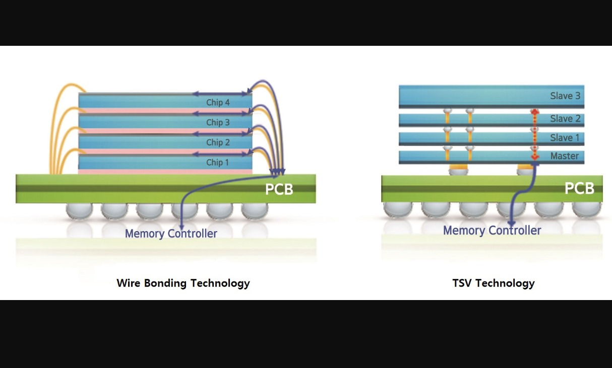 Samsung unveils 12-layer 3D-TSV chip packaging technology