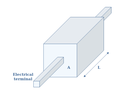 AC Resistance and Impedance