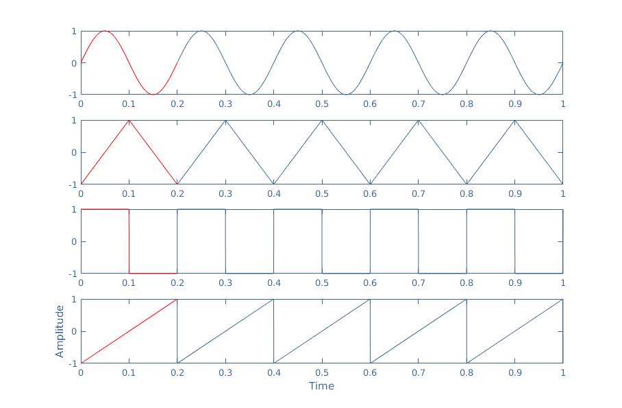 AC Waveform and AC Circuit Theory