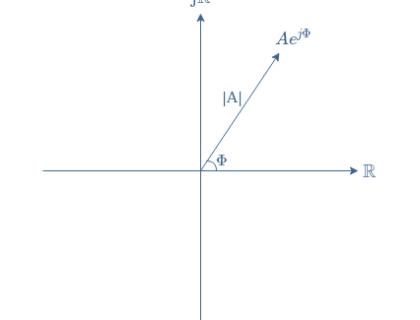 Phasor Diagrams and Phasor Algebra