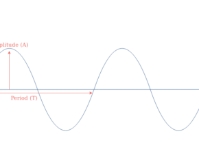 Sinusoidal Waveforms