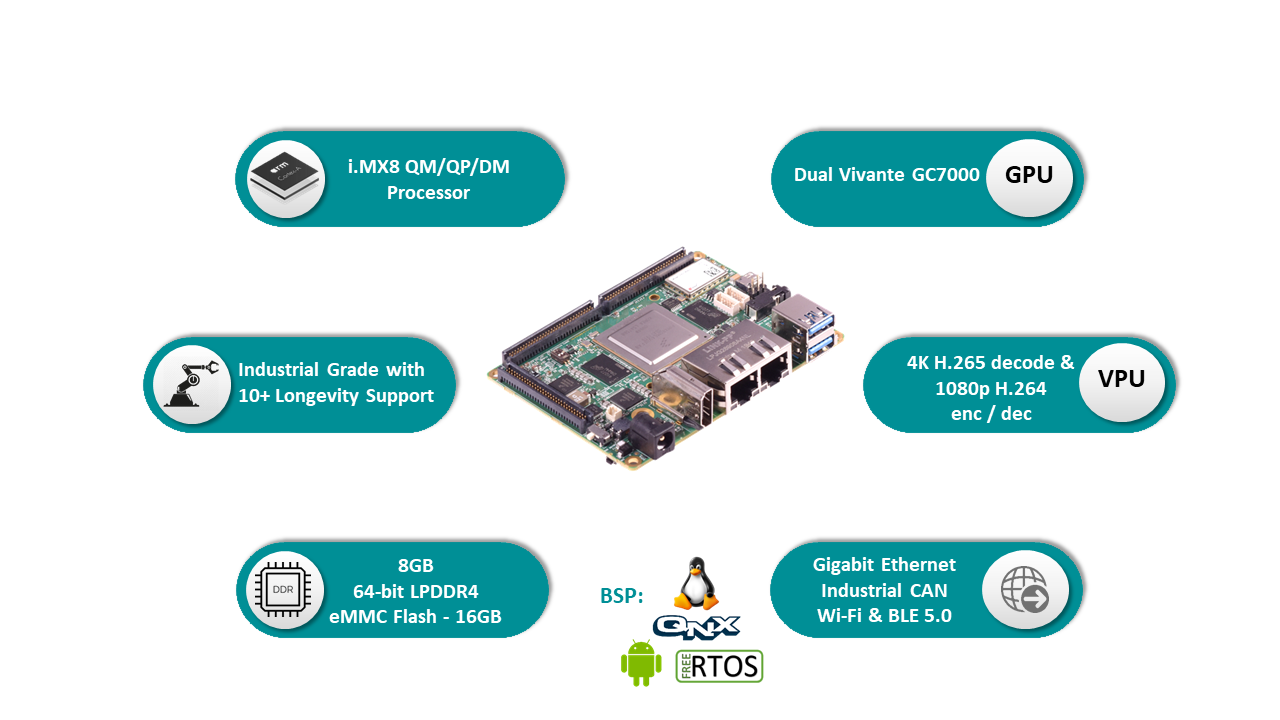 Powerful new SBC to Ease Development Challenges and Accelerate Innovations