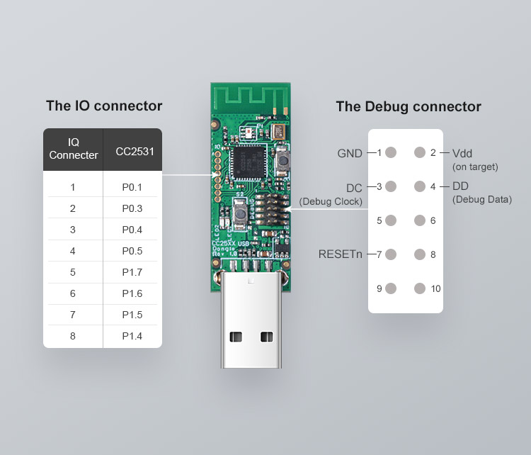 Zigbee CC2531 USB Dongle