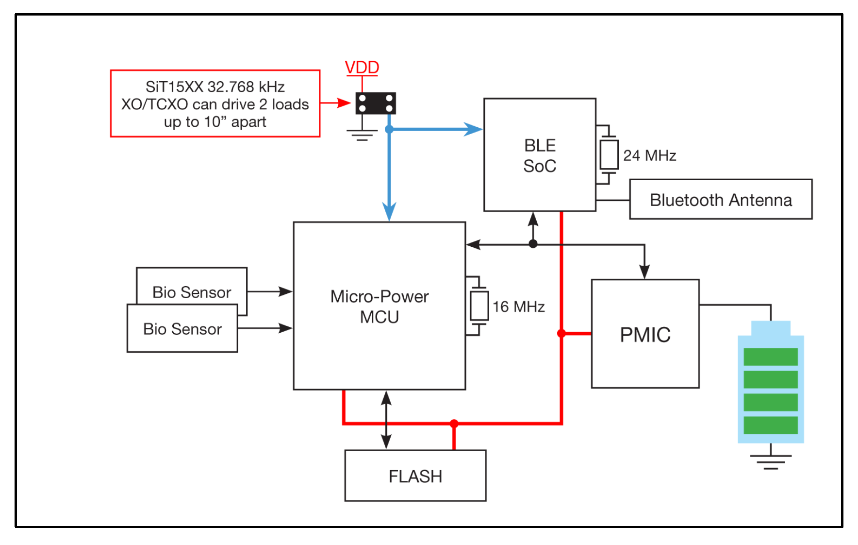 Driving multiple loads with 32 kHz Nano-Power MEMS oscillators