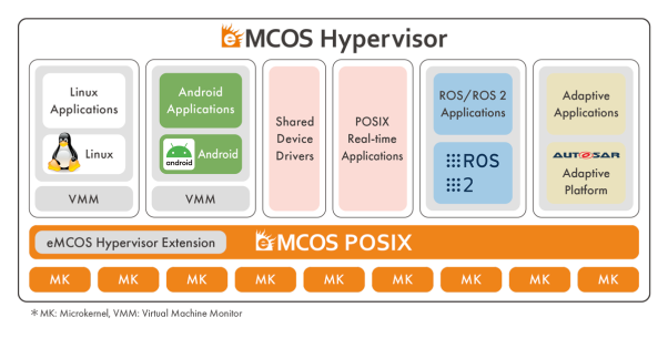 eMCOS® Hypervisor by eSOL: new virtualization function to eMCOS scalable RTOS