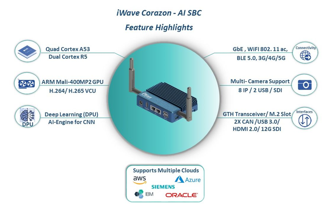 Enabling AI on the Edge with iWave's Corazon-AI