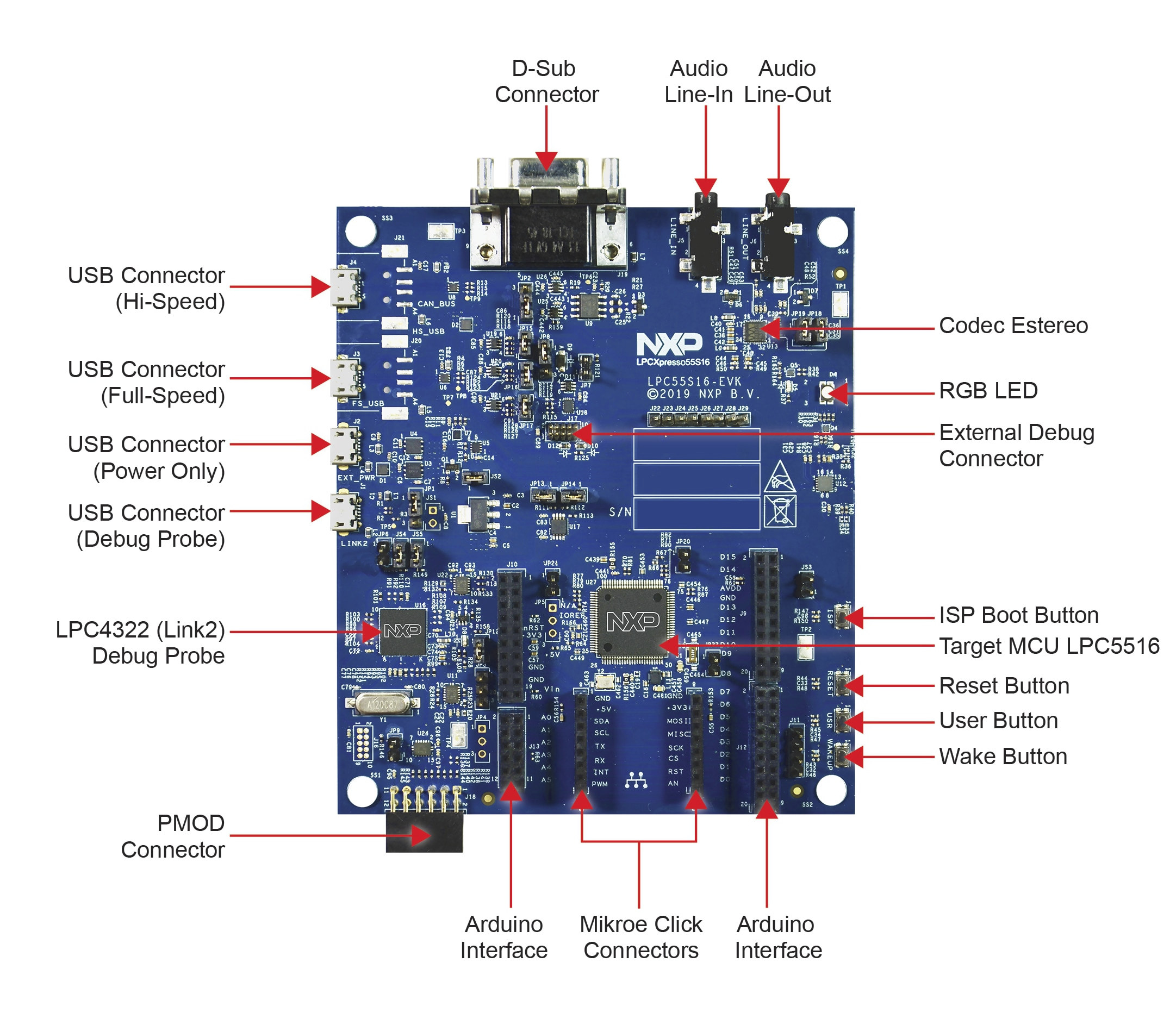 NXP Announces General Availability of the Arm Cortex-M33-based LPC551x/S1x MCU Family