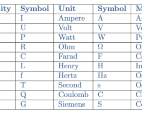 Electrical Units of Measure