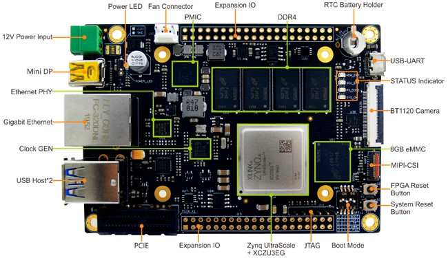 Zynq UltraScale+ MPSoC based FZ3 Card for Deep Learning