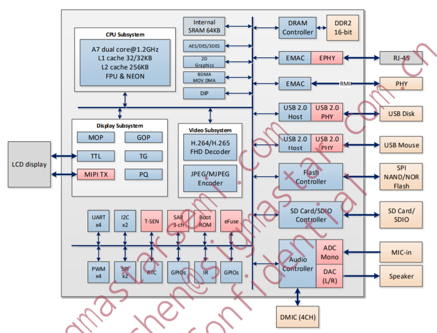 The block diagram of the SSD201