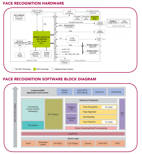 Hardware and software block diagrams for the SLN-VIZN-IOT