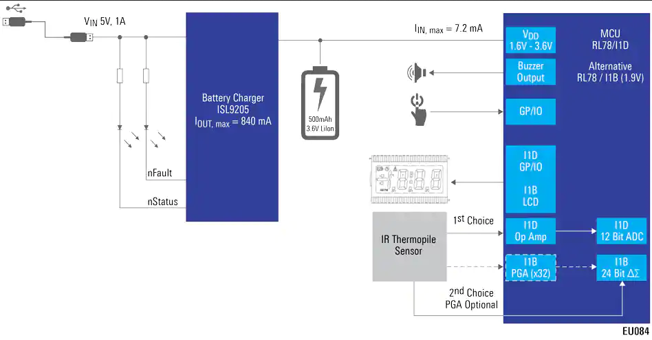 Simplified Contactless Thermometer reference design