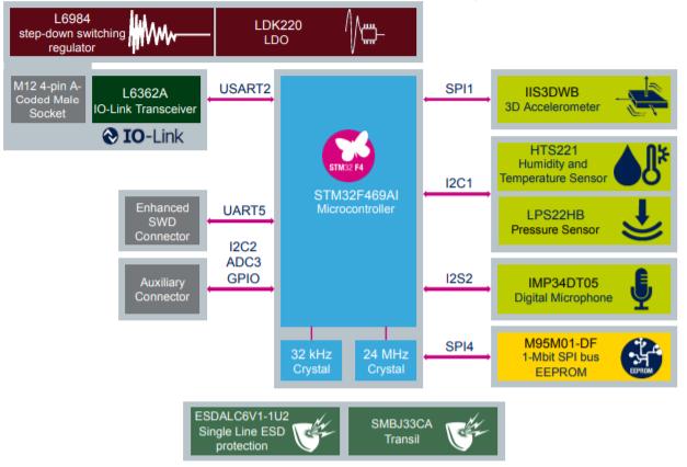 Block diagram for the STEVAL-BFA001V2B sensor node