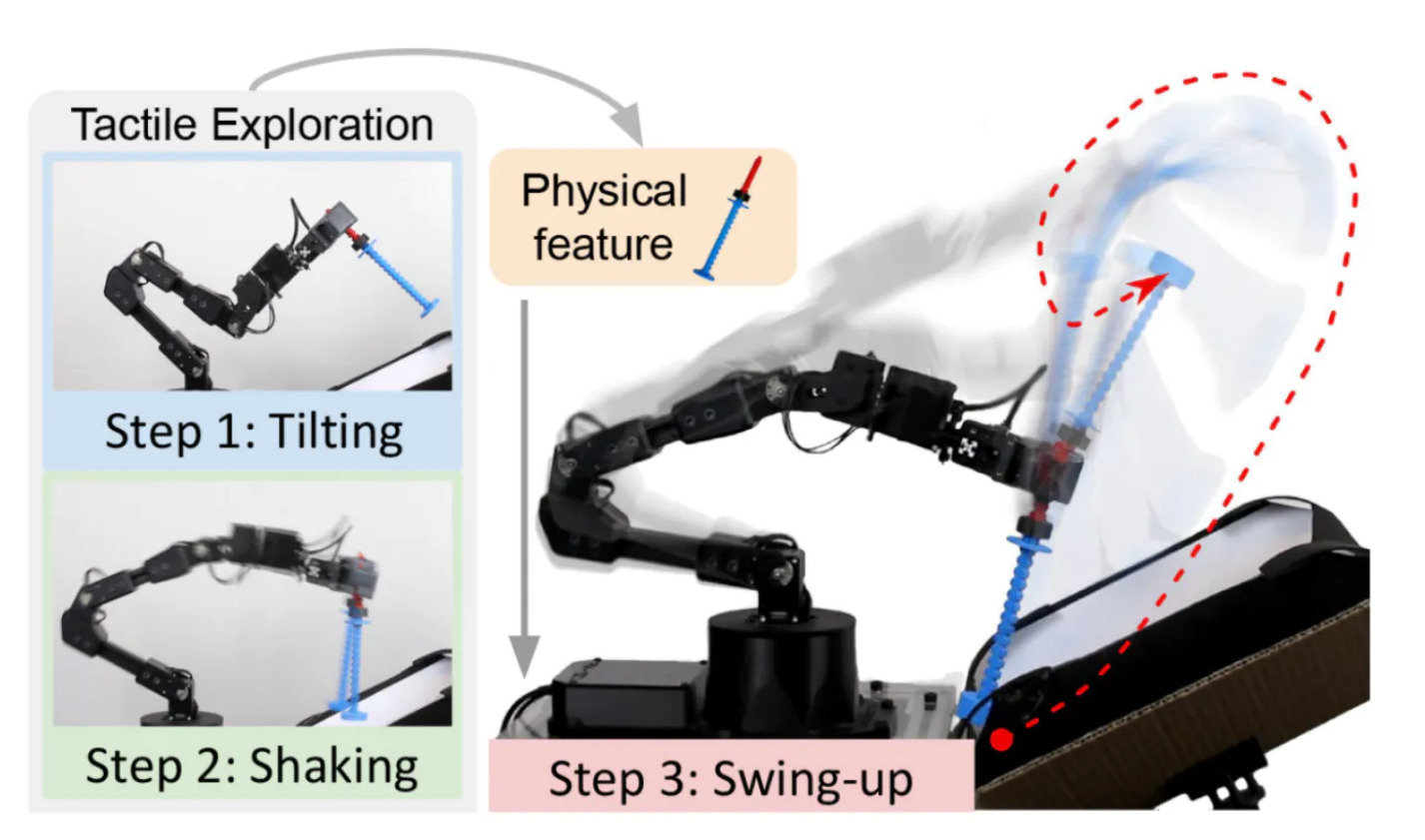 MIT CSAIL's SwingBot learns the physical properties of an object to swing it into nearly any desired pose