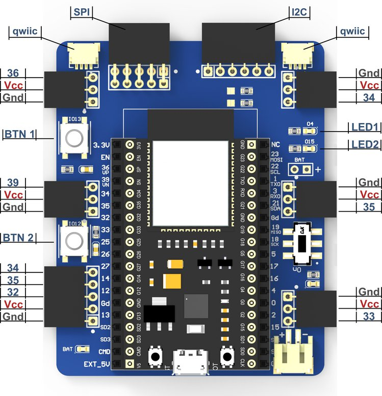 Pinout of the data communication and processing unit