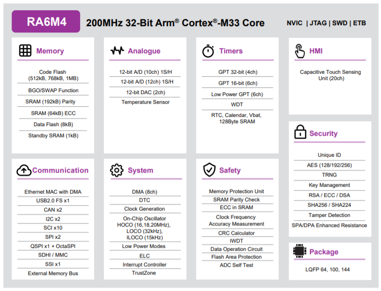 Block diagram for the Renesas' RA6M4 family of MCU's