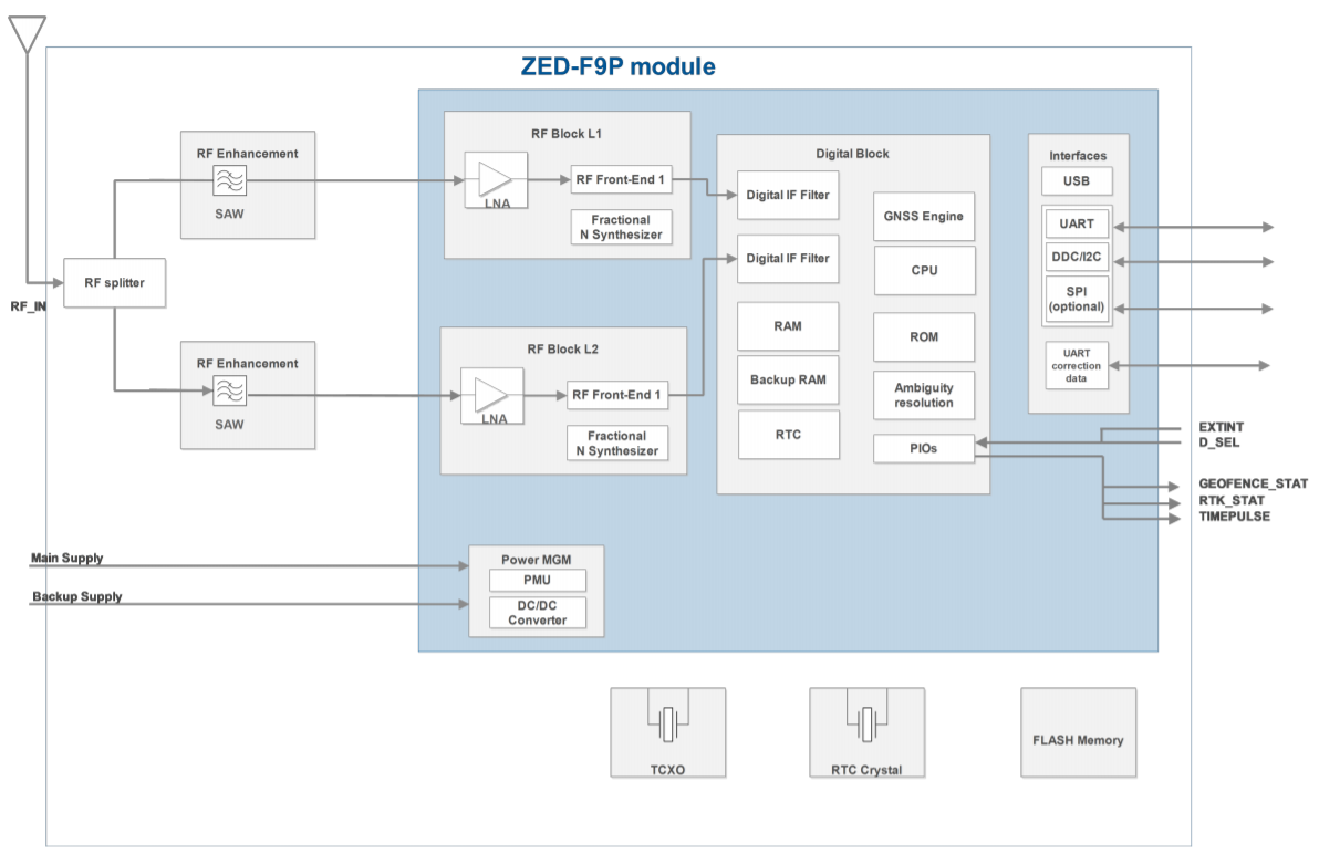 Block diagram of the U-Blox ZED-09P precision GNSS module
