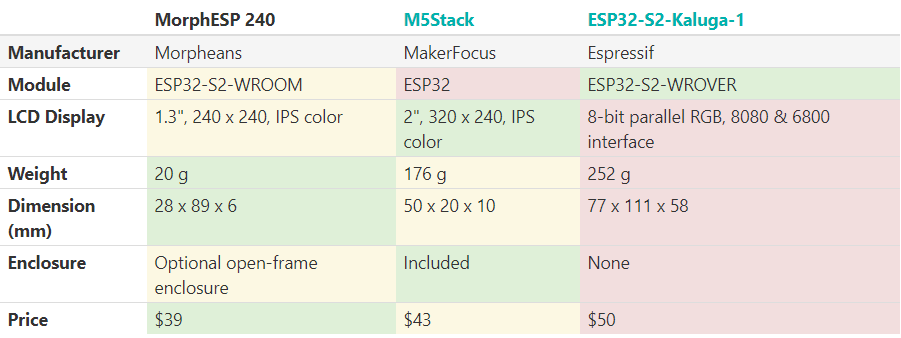 Comparison between the MorphESP 240 and its competition