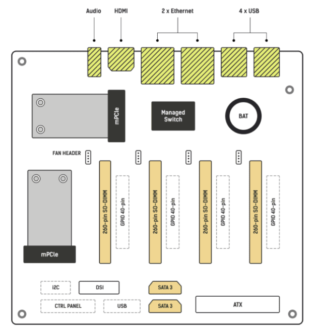 The layout of the Turing Pi 2