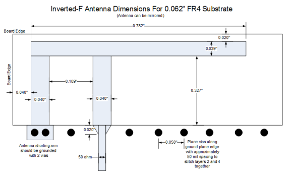 Designing with an inverted-F 2.4 GHz PCB antenna
