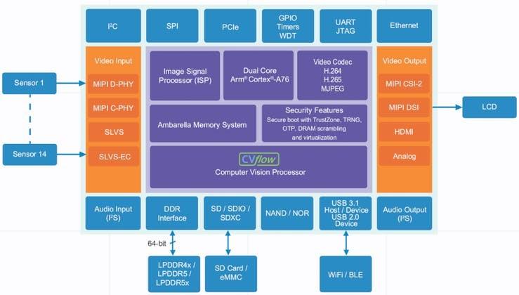 Block Diagram of CV5 AI Vision SoC
