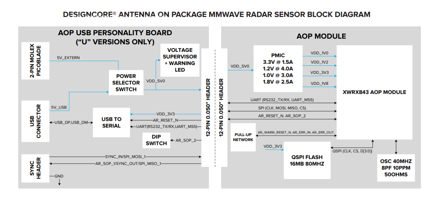 Block Diagram of Tiny mmWave Radar Sensor