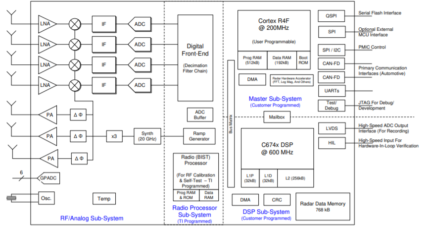 Functional block diagram of the AWR6843AOP mmWave sensor from TI
