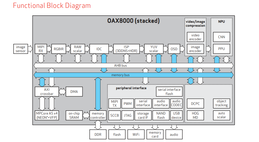 Functional Diagram of OAX8000