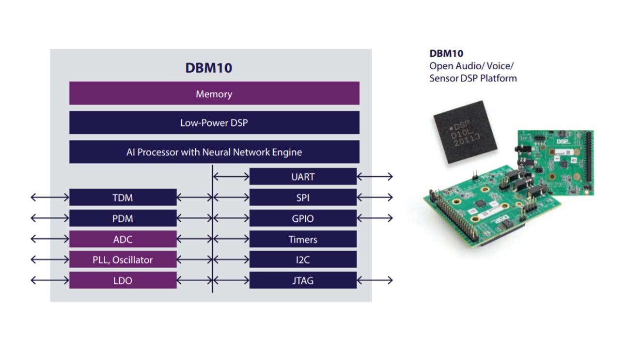 DBM10 – Low-power Edge Ml/AI SoC with DSP and Neural Network Engine